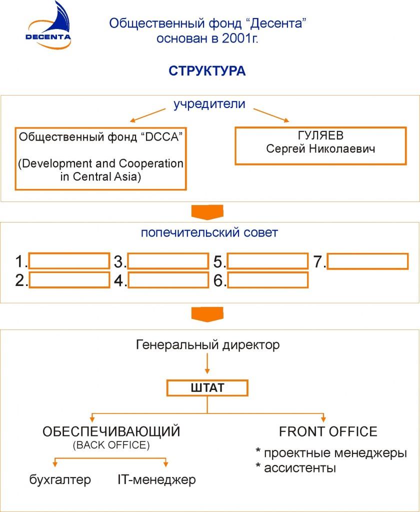 structura_decenta